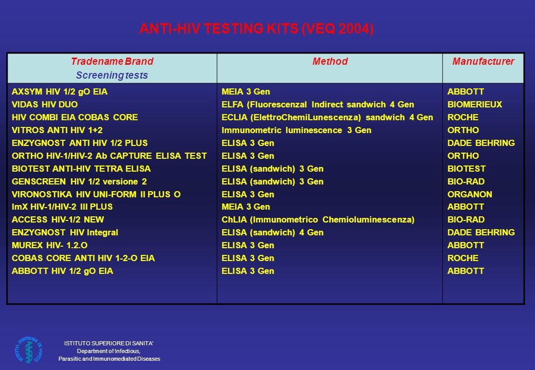 ISTITUTO SUPERIORE DI SANITA Department of Infectious, Parasitic and Immunomediated Diseases Tradename Brand Screening tests MethodManufacturer AXSYM HIV 1/2 gO EIA VIDAS HIV DUO HIV COMBI EIA COBAS CORE VITROS ANTI HIV 1+2 ENZYGNOST ANTI HIV 1/2 PLUS ORTHO HIV-1/HIV-2 Ab CAPTURE ELISA TEST BIOTEST ANTI-HIV TETRA ELISA GENSCREEN HIV 1/2 versione 2 VIRONOSTIKA HIV UNI-FORM II PLUS O ImX HIV-1/HIV-2 III PLUS ACCESS HIV-1/2 NEW ENZYGNOST HIV Integral MUREX HIV- 1.2.O COBAS CORE ANTI HIV 1-2-O EIA ABBOTT HIV 1/2 gO EIA MEIA 3 Gen ELFA (FluorescenzaI Indirect sandwich 4 Gen ECLIA (ElettroChemiLunescenza) sandwich 4 Gen Immunometric luminescence 3 Gen ELISA 3 Gen ELISA (sandwich) 3 Gen ELISA 3 Gen MEIA 3 Gen ChLIA (Immunometrico Chemioluminescenza) ELISA (sandwich) 4 Gen ELISA 3 Gen ABBOTT BIOMERIEUX ROCHE ORTHO DADE BEHRING ORTHO BIOTEST BIO-RAD ORGANON ABBOTT BIO-RAD DADE BEHRING ABBOTT ROCHE ABBOTT ANTI-HIV TESTING KITS (VEQ 2004)