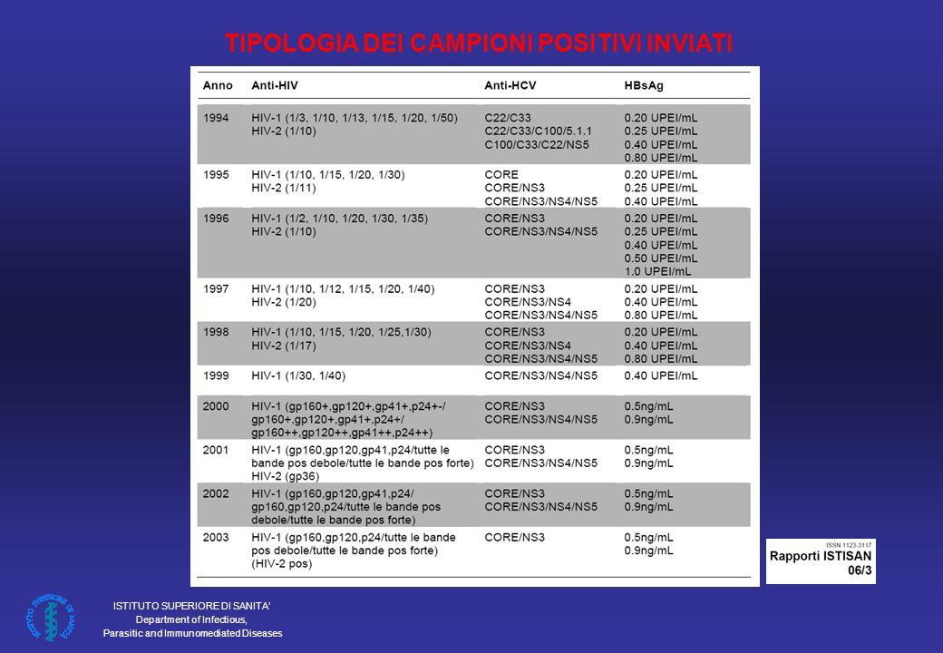 ISTITUTO SUPERIORE DI SANITA Department of Infectious, Parasitic and Immunomediated Diseases TIPOLOGIA DEI CAMPIONI POSITIVI INVIATI