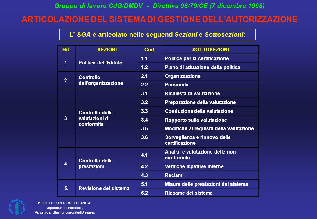 ISTITUTO SUPERIORE DI SANITA Department of Infectious, Parasitic and Immunomediated Diseases COMMON TECHNICAL SPECIFICATIONS (CTS) 2009/108/EC amending 2002/364/EC SCREENING ASSAYS: ANTI-HIV 1 AND 2, ANTI-HTLV I AND II, ANTI-HCV, HBSAG, ANTI-HBC