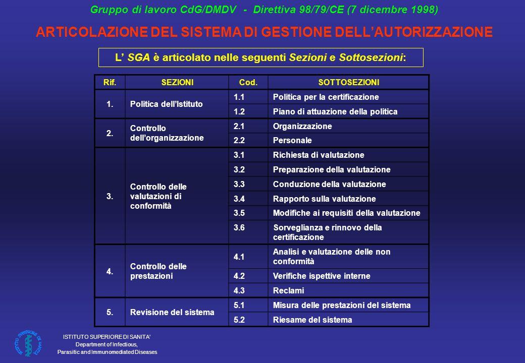 ISTITUTO SUPERIORE DI SANITA Department of Infectious, Parasitic and Immunomediated Diseases Gruppo di lavoro CdG/DMDV - Direttiva 98/79/CE (7 dicembre 1998) ARTICOLAZIONE DEL SISTEMA DI GESTIONE DELLAUTORIZZAZIONE Rif.SEZIONICod.SOTTOSEZIONI 1.Politica dellIstituto 1.1Politica per la certificazione 1.2Piano di attuazione della politica 2.