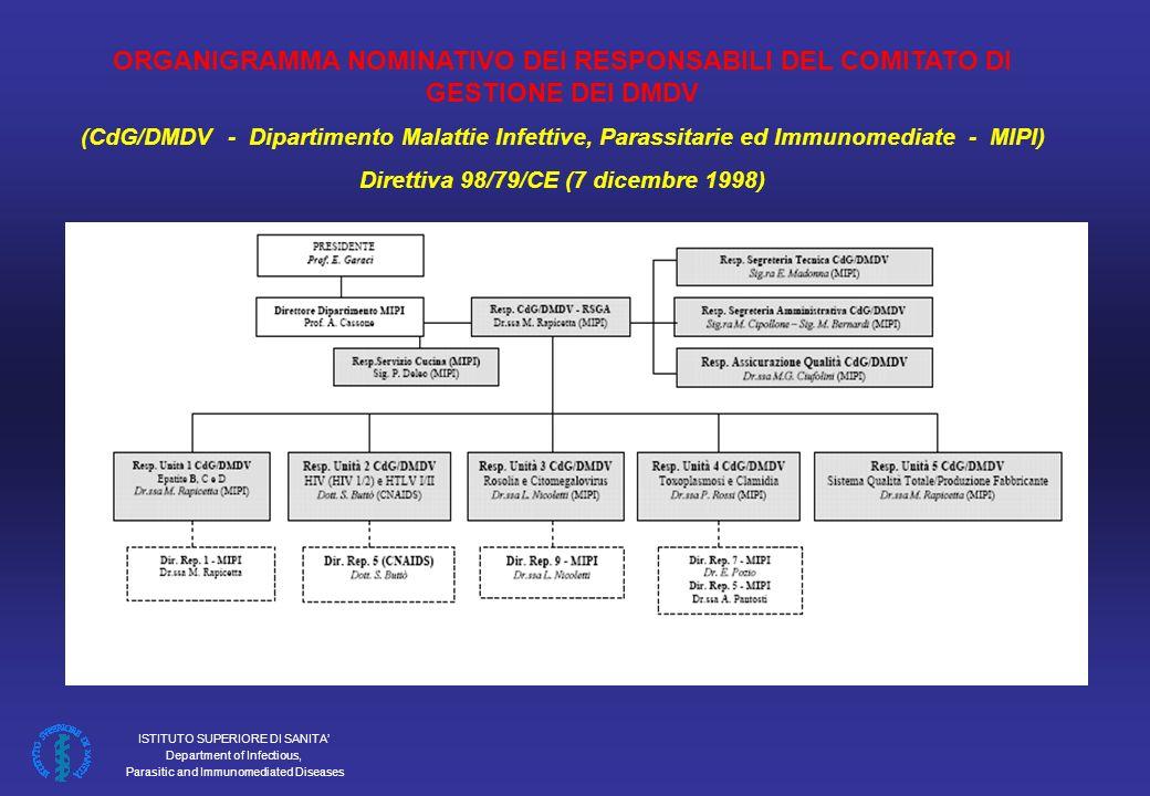 ISTITUTO SUPERIORE DI SANITA Department of Infectious, Parasitic and Immunomediated Diseases ORGANIGRAMMA NOMINATIVO DEI RESPONSABILI DEL COMITATO DI GESTIONE DEI DMDV (CdG/DMDV - Dipartimento Malattie Infettive, Parassitarie ed Immunomediate - MIPI) Direttiva 98/79/CE (7 dicembre 1998)