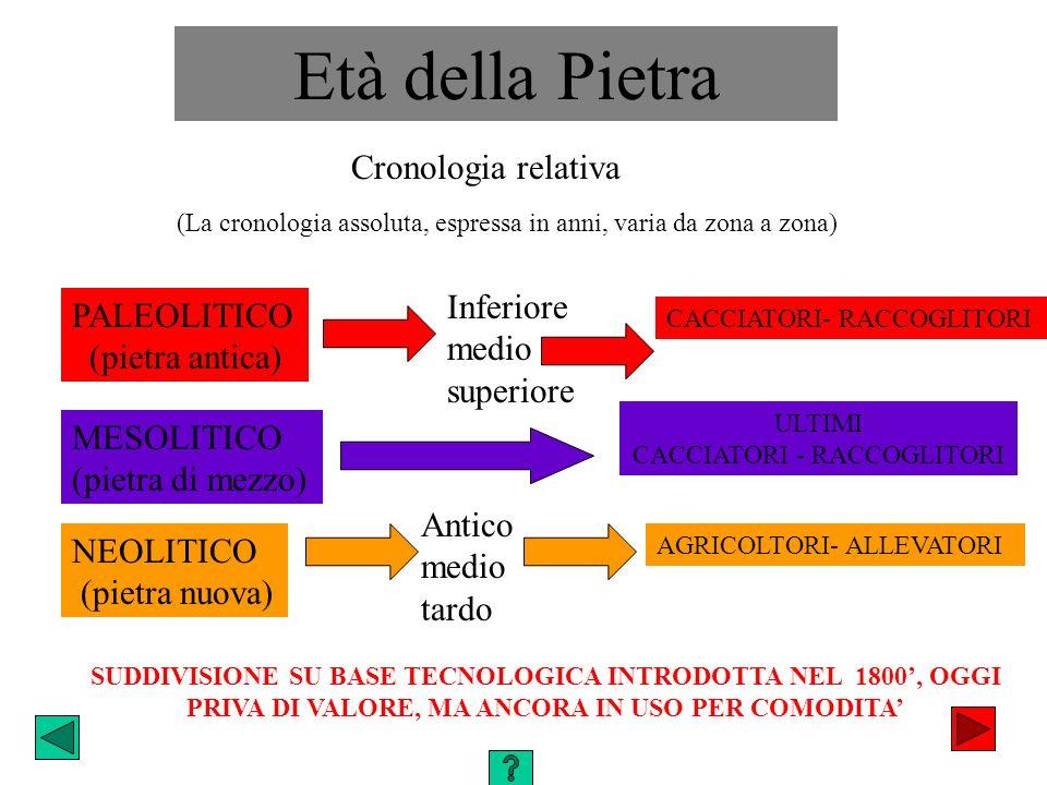 PALEOLITICO (pietra antica) MESOLITICO (pietra di mezzo) NEOLITICO (pietra nuova) Cronologia relativa Età della Pietra Inferiore medio superiore SUDDI