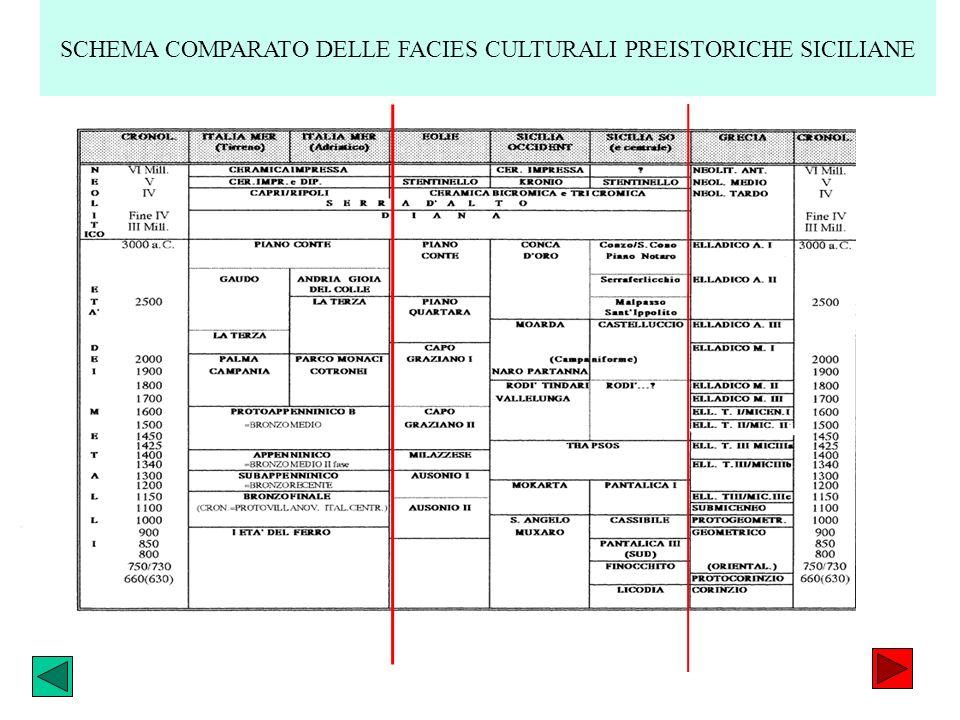 SCHEMA COMPARATO DELLE FACIES CULTURALI PREISTORICHE SICILIANE