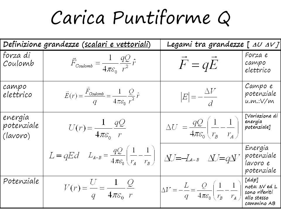 Carica Puntiforme Q forza di Coulomb Forza e campo elettrico campo elettrico Campo e potenziale u.m.:V/m energia potenziale (lavoro) [Variazione di en