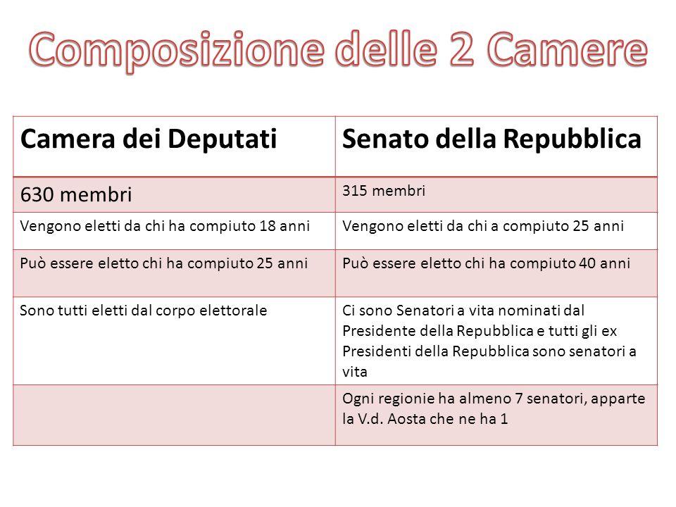 Camera dei DeputatiSenato della Repubblica 630 membri 315 membri Vengono eletti da chi ha compiuto 18 anniVengono eletti da chi a compiuto 25 anni Può