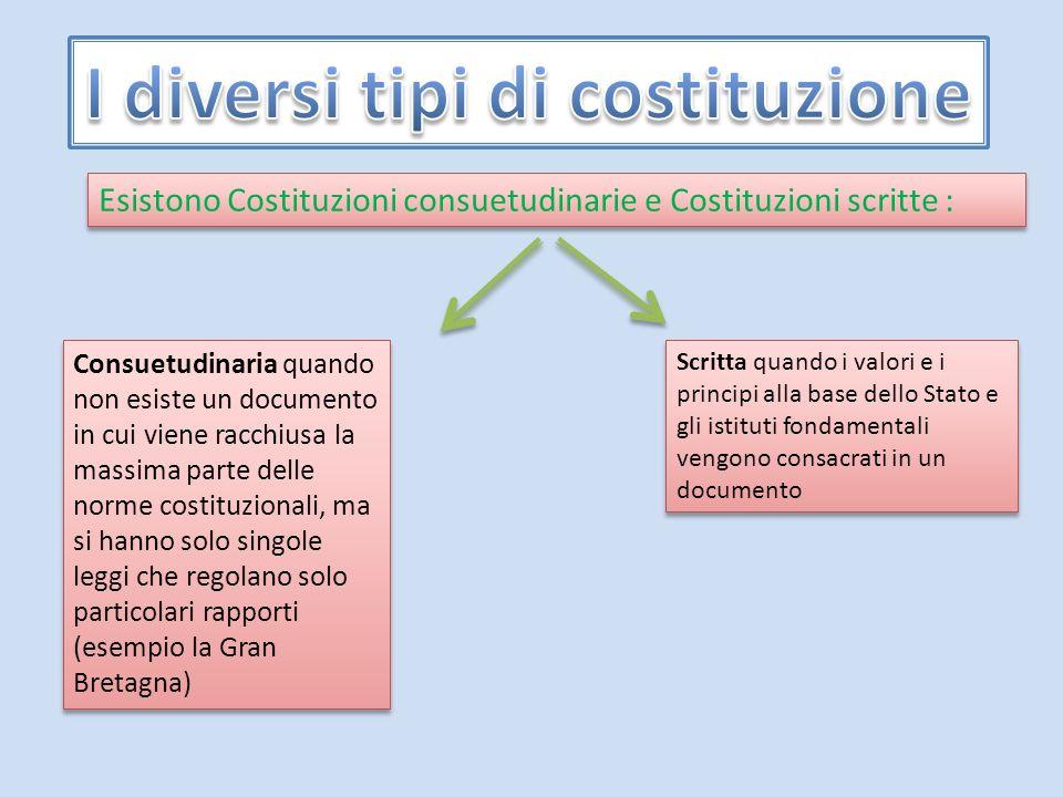 Esistono Costituzioni consuetudinarie e Costituzioni scritte : Consuetudinaria quando non esiste un documento in cui viene racchiusa la massima parte