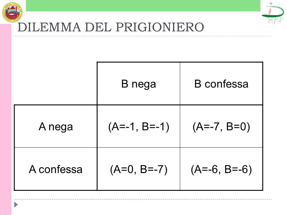 DILEMMA DEL PRIGIONIERO B negaB confessa A nega(A=-1, B=-1)(A=-7, B=0) A confessa(A=0, B=-7)(A=-6, B=-6)