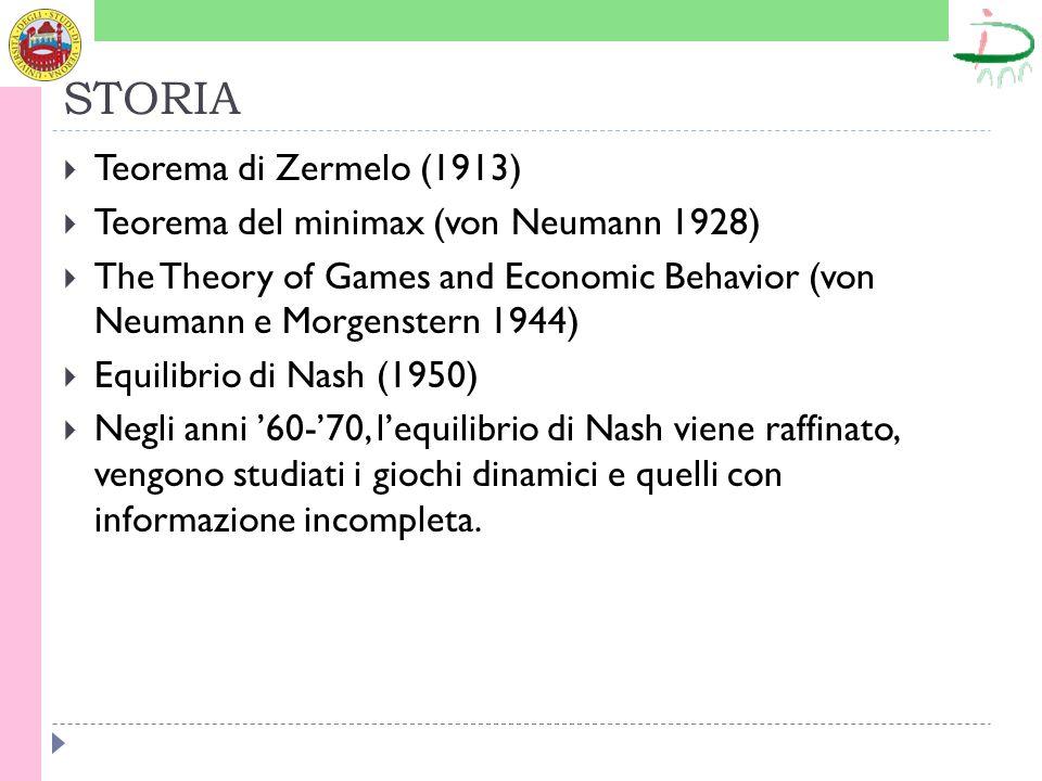 STORIA Teorema di Zermelo (1913) Teorema del minimax (von Neumann 1928) The Theory of Games and Economic Behavior (von Neumann e Morgenstern 1944) Equ