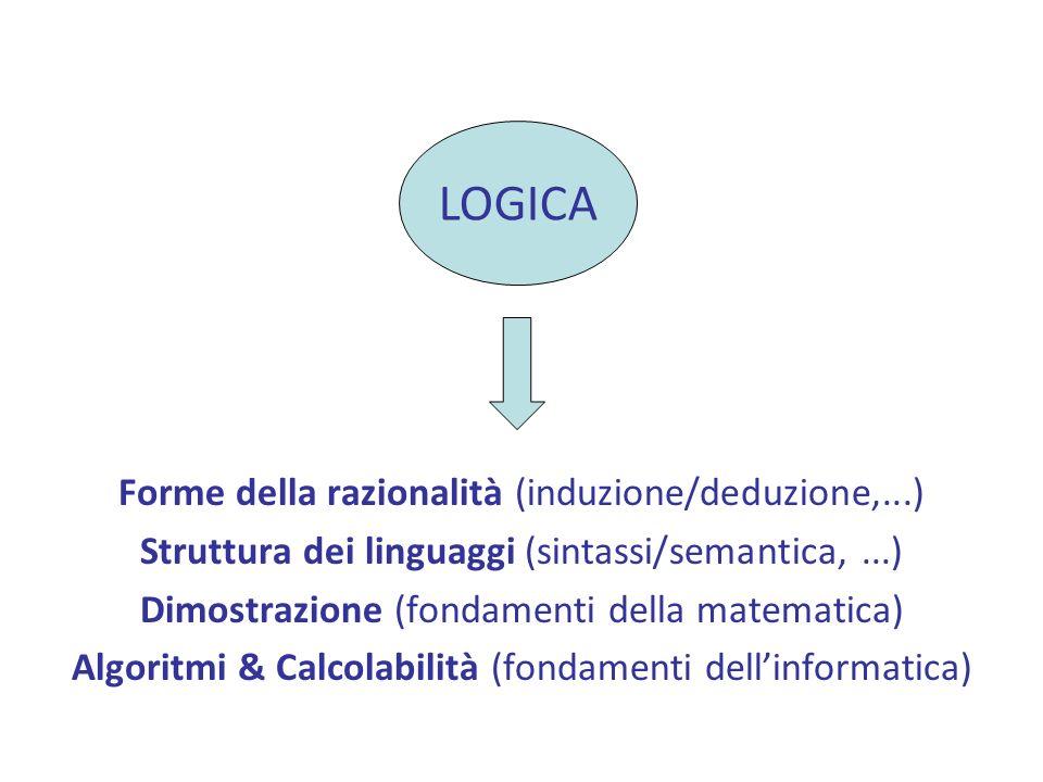 Forme della razionalità (induzione/deduzione,...) Struttura dei linguaggi (sintassi/semantica,...) Dimostrazione (fondamenti della matematica) Algoritmi & Calcolabilità (fondamenti dellinformatica) LOGICA