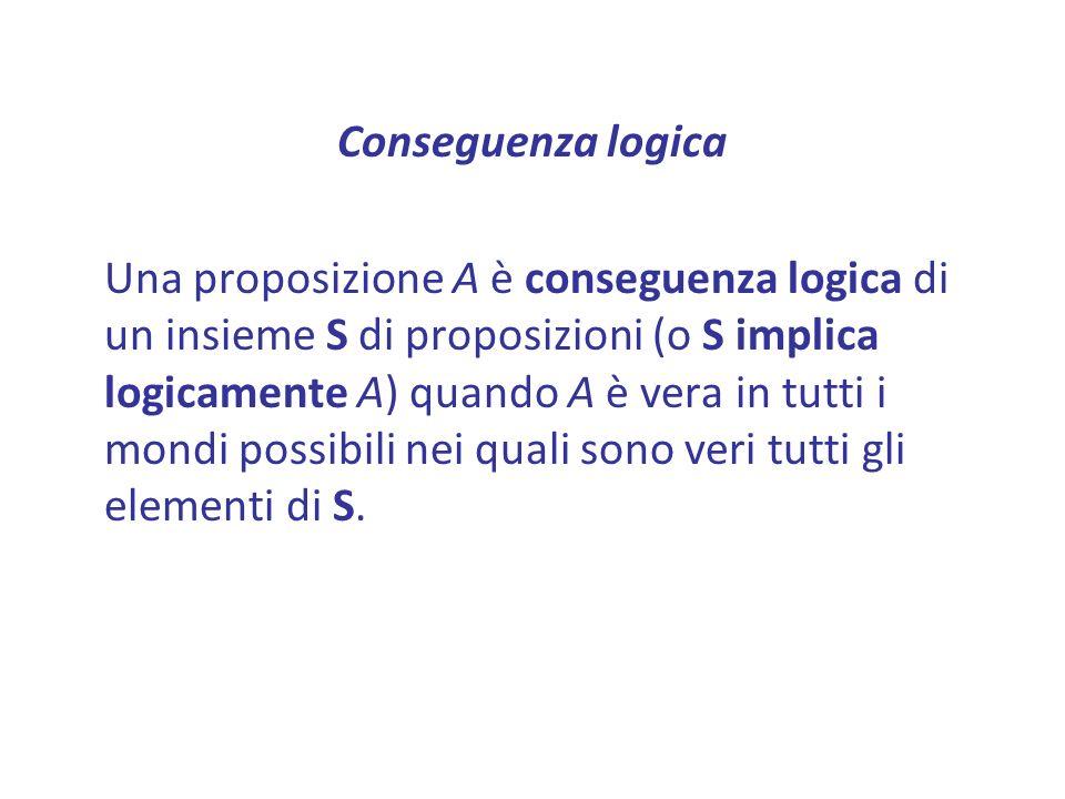 Conseguenza logica Una proposizione A è conseguenza logica di un insieme S di proposizioni (o S implica logicamente A) quando A è vera in tutti i mondi possibili nei quali sono veri tutti gli elementi di S.