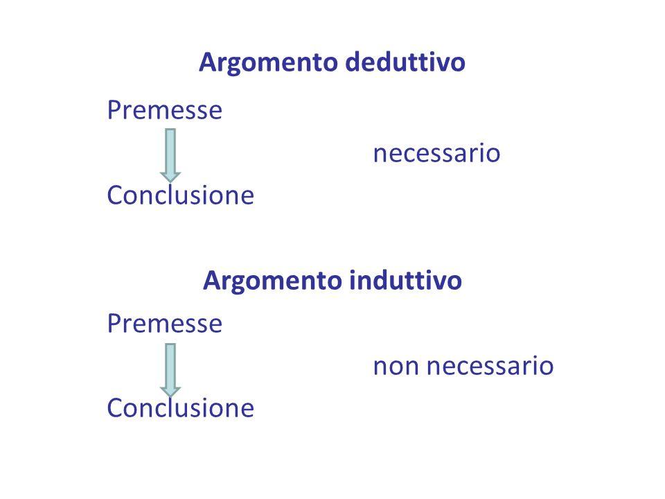 Argomento deduttivo Premesse necessario Conclusione Argomento induttivo Premesse non necessario Conclusione