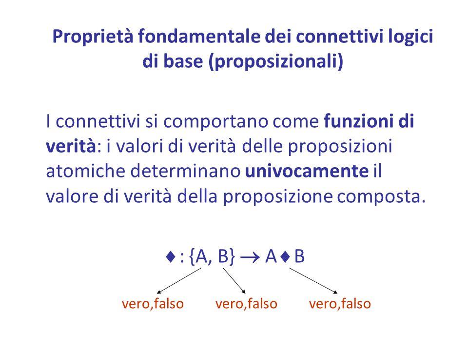 Proprietà fondamentale dei connettivi logici di base (proposizionali) I connettivi si comportano come funzioni di verità: i valori di verità delle proposizioni atomiche determinano univocamente il valore di verità della proposizione composta.