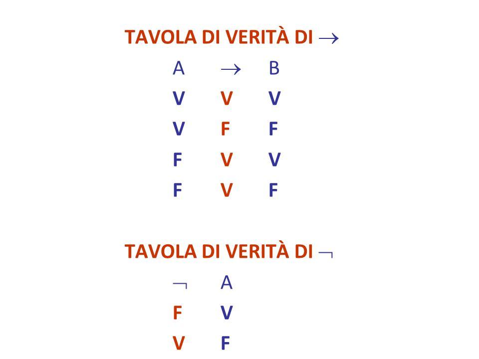 TAVOLA DI VERITÀ DI A B VVVVVV VFFVFF FVVFVV FVFFVF TAVOLA DI VERITÀ DI A FVFV VFVF