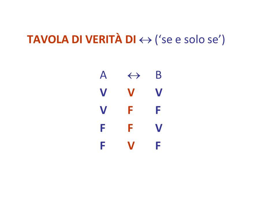 TAVOLA DI VERITÀ DI (se e solo se) A B VVVVVV VFFVFF FFVFFV FVFFVF
