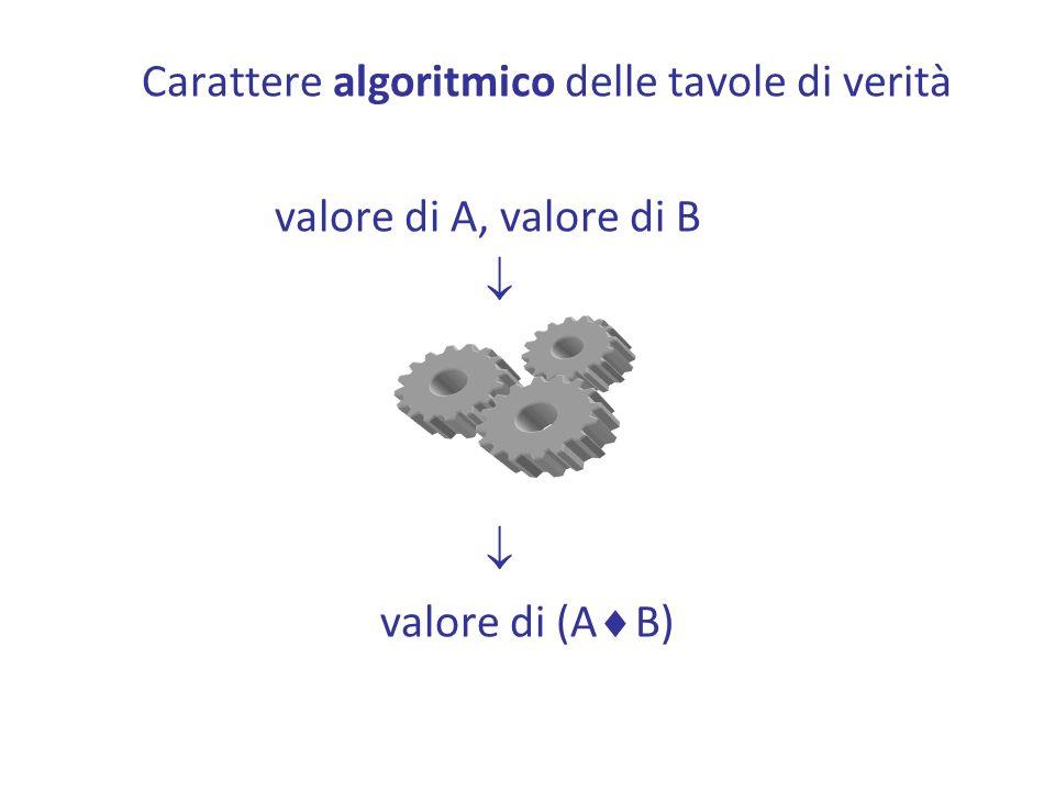 Carattere algoritmico delle tavole di verità valore di A, valore di B valore di (A B)
