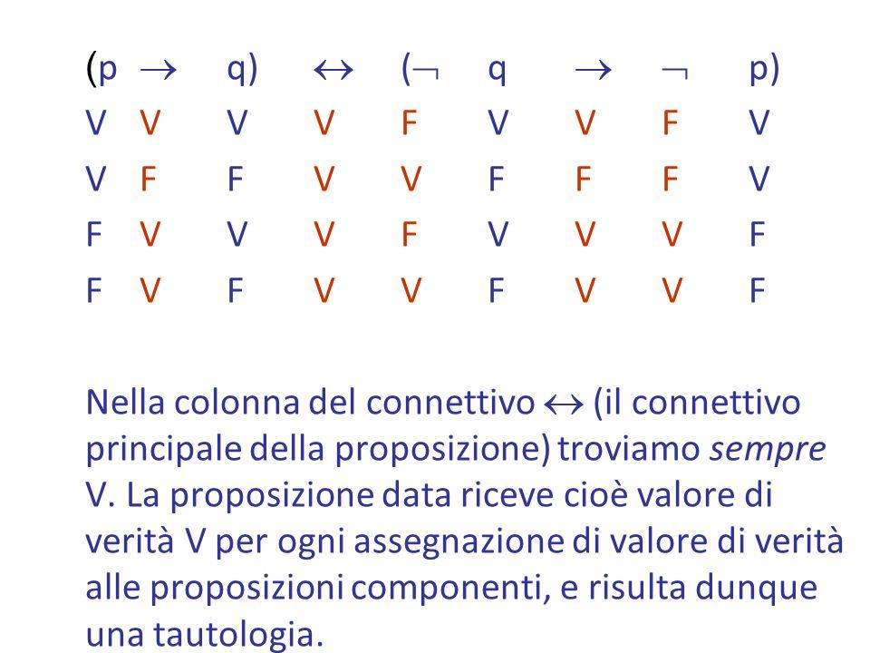 VVVVFVVFVVVVVFVVFV VFFVVFFFVVFFVVFFFV FVVVFVVVFFVVVFVVVF FVFVVFVVFFVFVVFVVF Nella colonna del connettivo (il connettivo principale della proposizione) troviamo sempre V.
