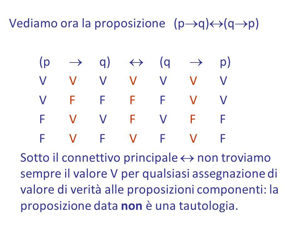 Vediamo ora la proposizione (p q) (q p) (p q) (q p) VVVVVVV VFFFFVV FVVFVFF FVFVFVF Sotto il connettivo principale non troviamo sempre il valore V per qualsiasi assegnazione di valore di verità alle proposizioni componenti: la proposizione data non è una tautologia.