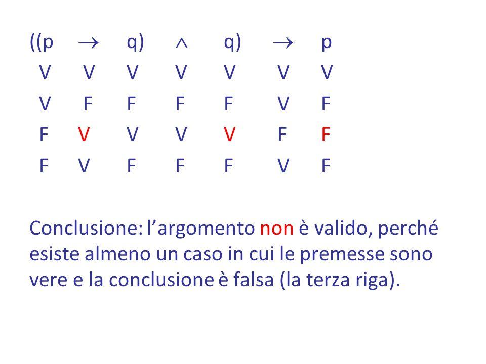 V VVVV VV V FFFF VF FVVVV FF FVFFF VF Conclusione: largomento non è valido, perché esiste almeno un caso in cui le premesse sono vere e la conclusione è falsa (la terza riga).
