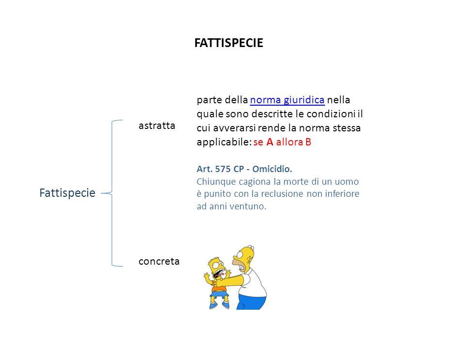FATTISPECIE Fattispecie astratta concreta parte della norma giuridica nella quale sono descritte le condizioni il cui avverarsi rende la norma stessa