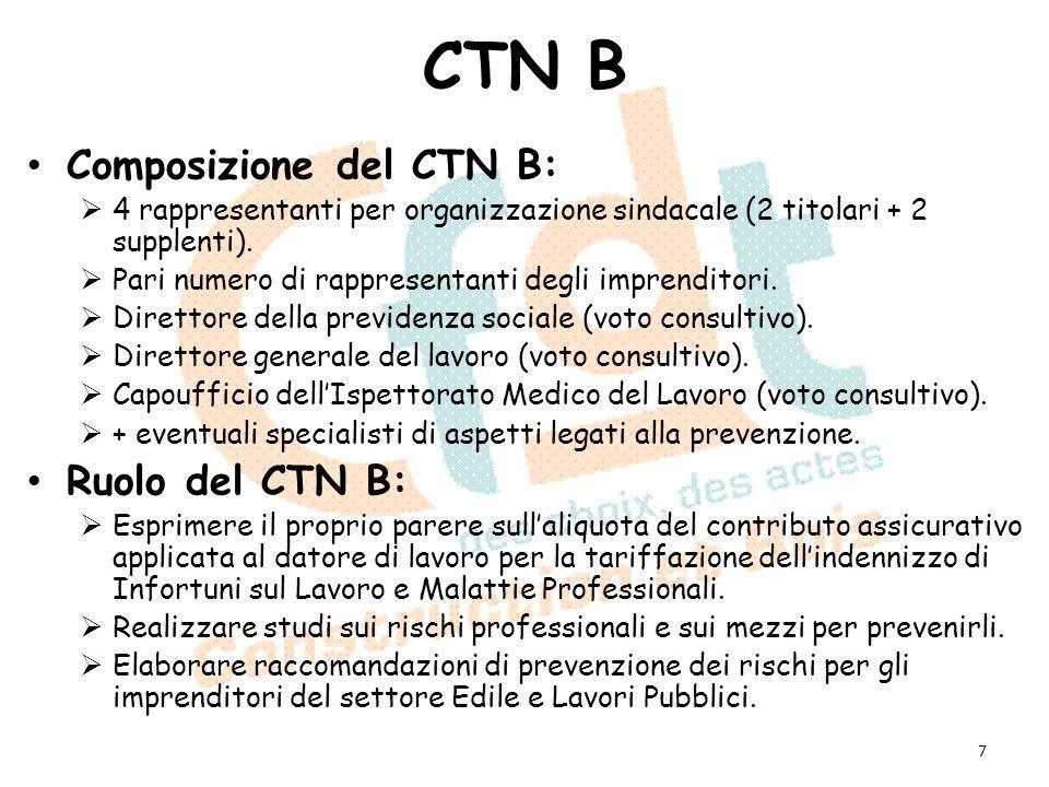 CTN B Composizione del CTN B: 4 rappresentanti per organizzazione sindacale (2 titolari + 2 supplenti). Pari numero di rappresentanti degli imprendito