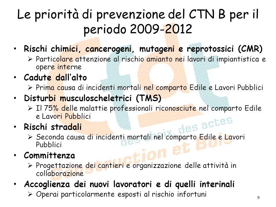 Le priorità di prevenzione del CTN B per il periodo 2009-2012 Rischi chimici, cancerogeni, mutageni e reprotossici (CMR) Particolare attenzione al ris