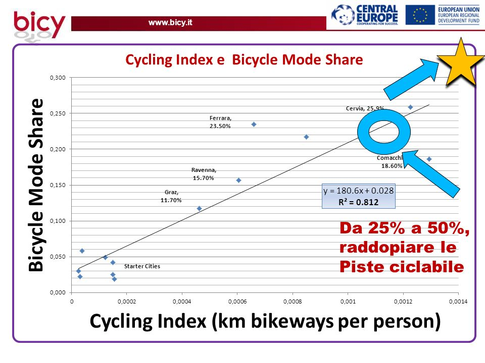 www.bicy.it Cycling index with bicycle modal split for BICY partners. Trend line shows that an increase of bikeways is associated with a steady increa