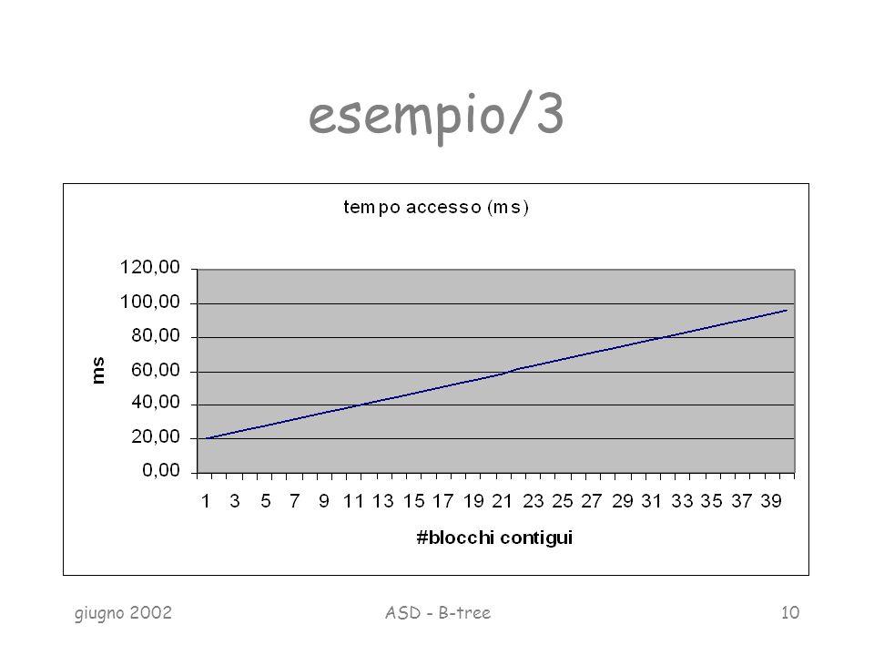 giugno 2002ASD - B-tree10 esempio/3
