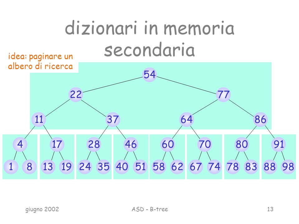 giugno 2002ASD - B-tree13 1 dizionari in memoria secondaria 81319243540515862677478838898 417284660708091 11376486 2277 54 idea: paginare un albero di ricerca