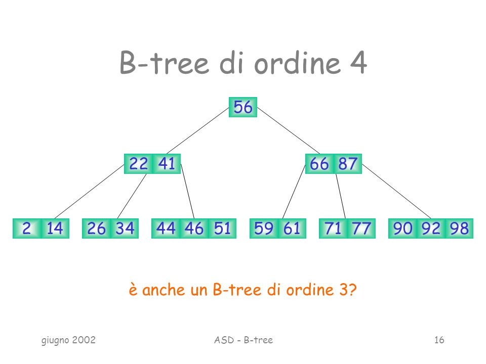 giugno 2002ASD - B-tree16 B-tree di ordine 4 56 22416687 214263459617177909298465144 è anche un B-tree di ordine 3