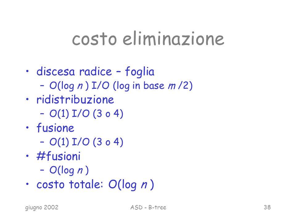 giugno 2002ASD - B-tree38 costo eliminazione discesa radice – foglia –O(log n ) I/O (log in base m /2) ridistribuzione –O(1) I/O (3 o 4) fusione –O(1) I/O (3 o 4) #fusioni –O(log n ) costo totale: O(log n )