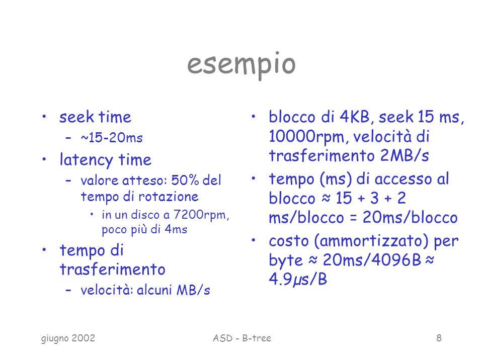 giugno 2002ASD - B-tree8 esempio seek time –~15-20ms latency time –valore atteso: 50% del tempo di rotazione in un disco a 7200rpm, poco più di 4ms tempo di trasferimento –velocità: alcuni MB/s blocco di 4KB, seek 15 ms, 10000rpm, velocità di trasferimento 2MB/s tempo (ms) di accesso al blocco 15 + 3 + 2 ms/blocco = 20ms/blocco costo (ammortizzato) per byte 20ms/4096B 4.9µs/B