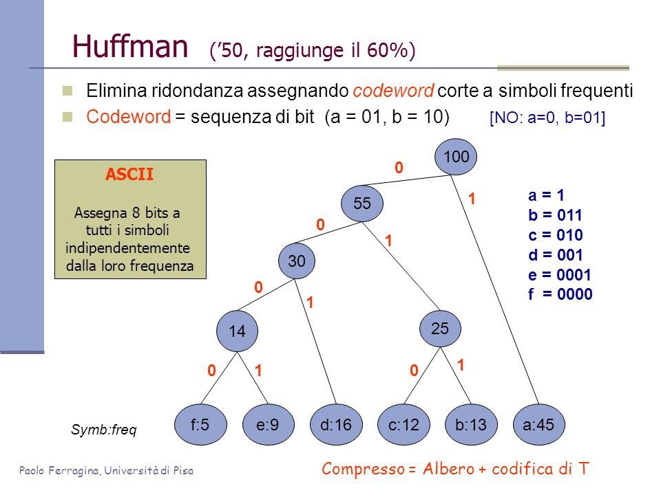 Paolo Ferragina, Università di Pisa Huffman (50, raggiunge il 60%) Elimina ridondanza assegnando codeword corte a simboli frequenti Codeword = sequenza di bit (a = 01, b = 10) [NO: a=0, b=01] f:5e:9c:12b:13d:16a:45 Symb:freq 1005530 14 25 0 0 0 0 0 1 1 1 1 1 a = 1 b = 011 c = 010 d = 001 e = 0001 f = 0000 Compresso = Albero + codifica di T ASCII Assegna 8 bits a tutti i simboli indipendentemente dalla loro frequenza