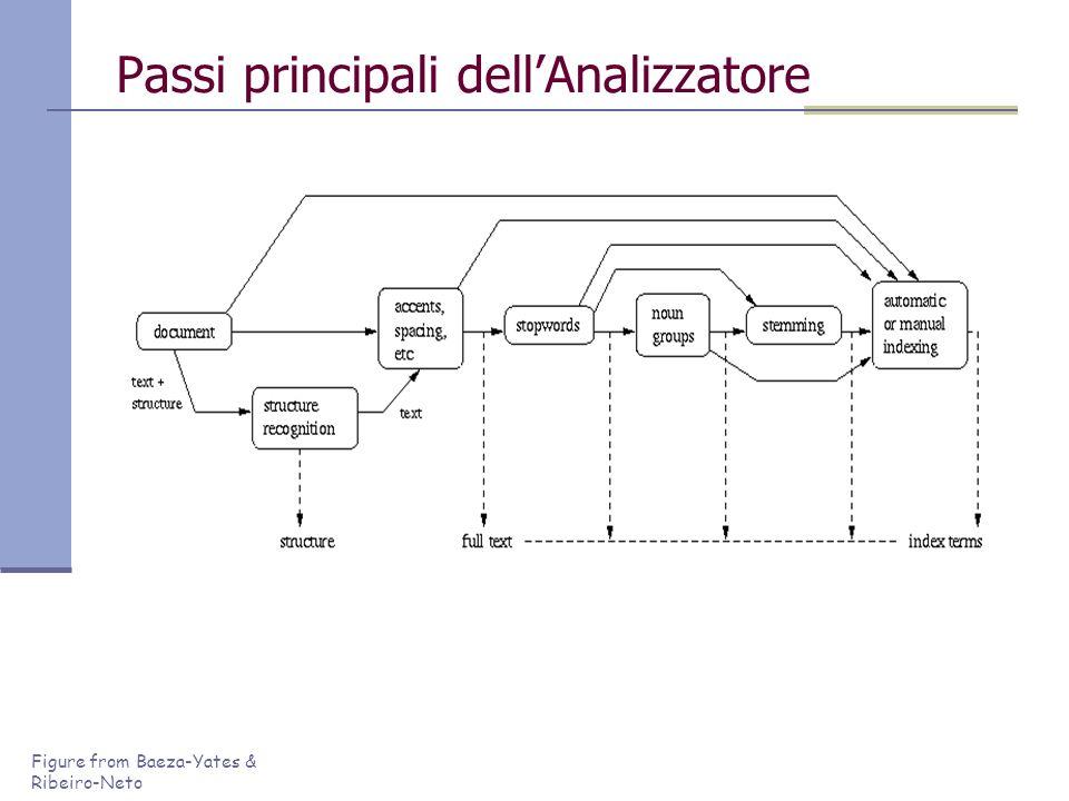 Figure from Baeza-Yates & Ribeiro-Neto Passi principali dellAnalizzatore