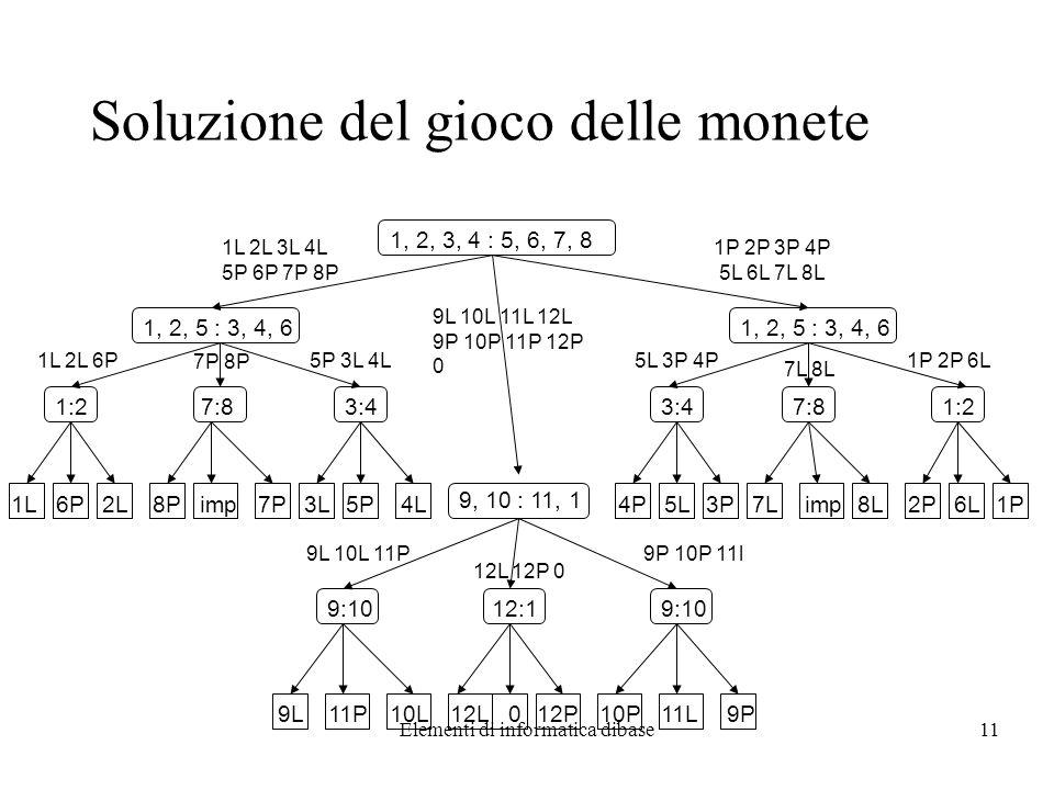 Elementi di informatica dibase11 Soluzione del gioco delle monete 1, 2, 3, 4 : 5, 6, 7, 8 1, 2, 5 : 3, 4, 6 9, 10 : 11, 1 1:27:81:2 9:10 7P 8P 1L 9L0