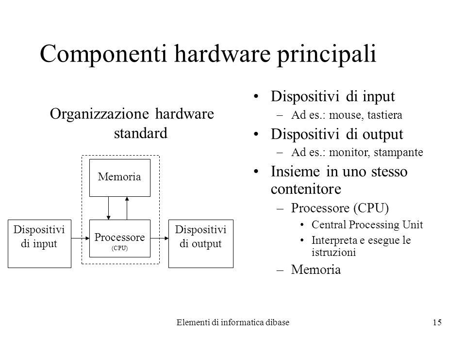 Elementi di informatica dibase15 Componenti hardware principali Dispositivi di input –Ad es.: mouse, tastiera Dispositivi di output –Ad es.: monitor,