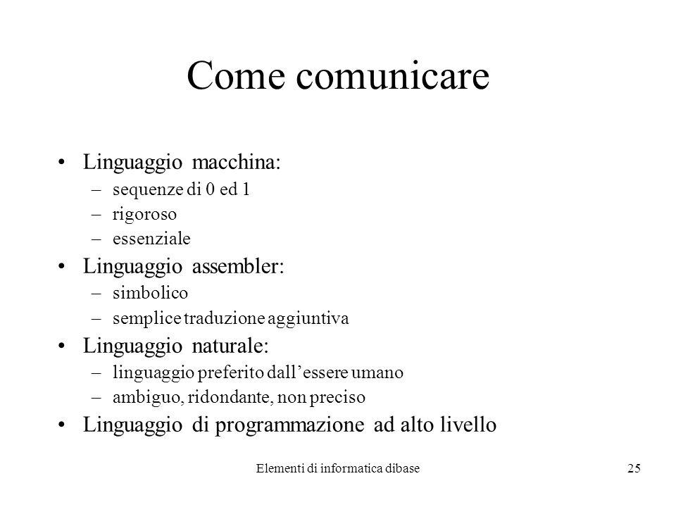 Elementi di informatica dibase25 Come comunicare Linguaggio macchina: –sequenze di 0 ed 1 –rigoroso –essenziale Linguaggio assembler: –simbolico –semp