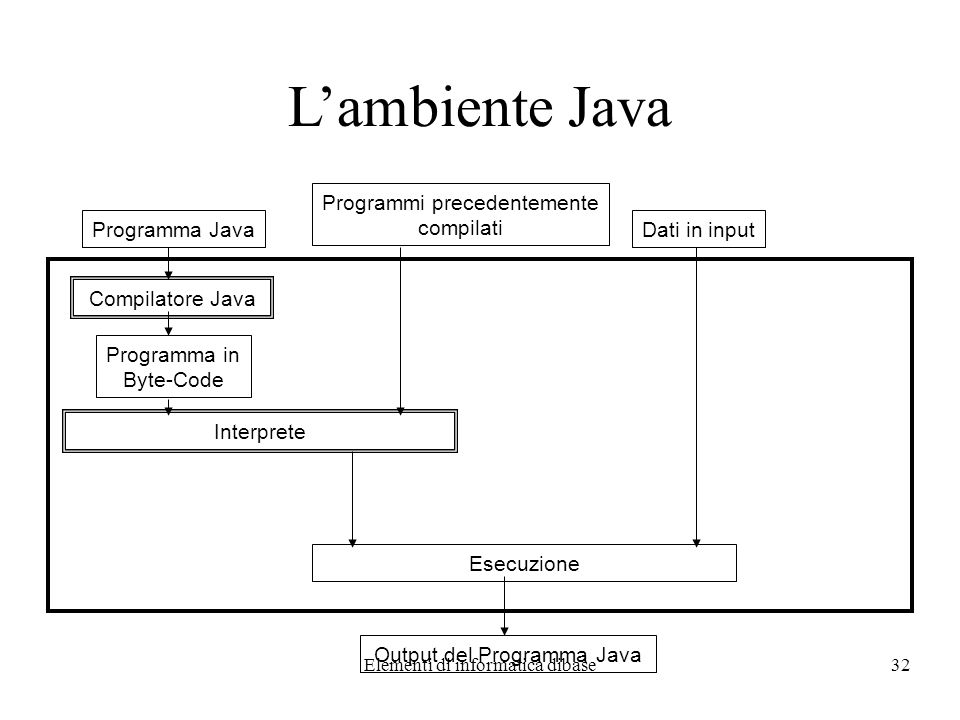 Elementi di informatica dibase32 Lambiente Java Programma Java Compilatore Java Programma in Byte-Code Dati in input Esecuzione Interprete Programmi p