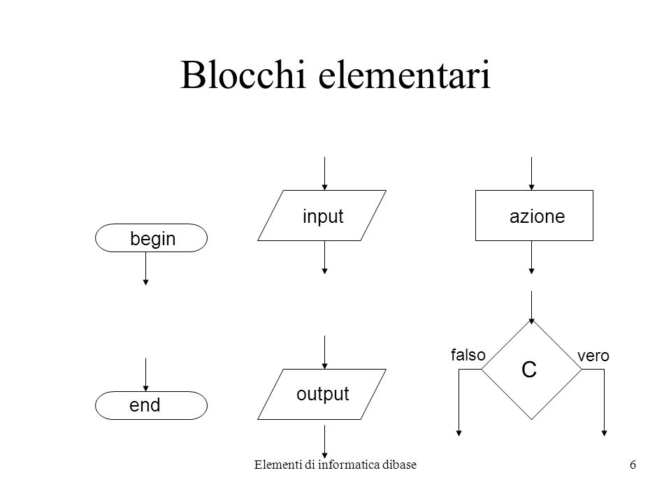 Elementi di informatica dibase17 Organizzazione della Memoria Principale Bit = una cifra binaria –valori: 0 o 1 Byte = 8 bit La memoria principale è una lista di locazioni numerate ciascuna di un byte Il numero di byte utilizzato per memorizzare un dato varia con il tipo di dato