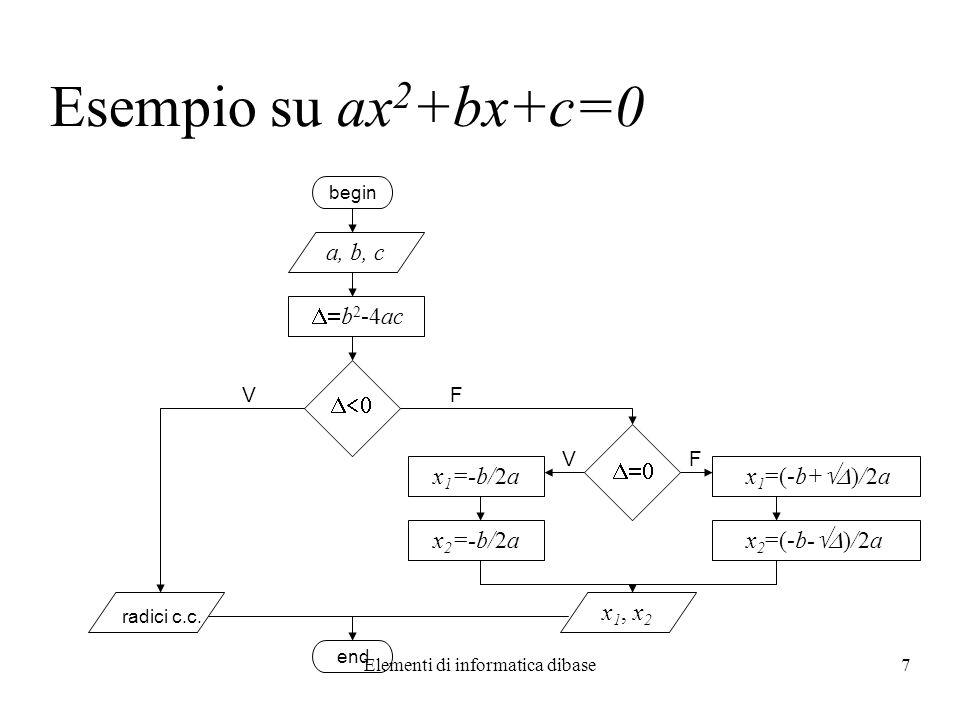 Elementi di informatica dibase7 Esempio su ax 2 +bx+c=0 end begin a, b, c b 2 -4ac VF FV x 1 =-b/2a x 2 =-b/2a x 1 =(-b+ )/2a x 2 =(-b- )/2a radici c.
