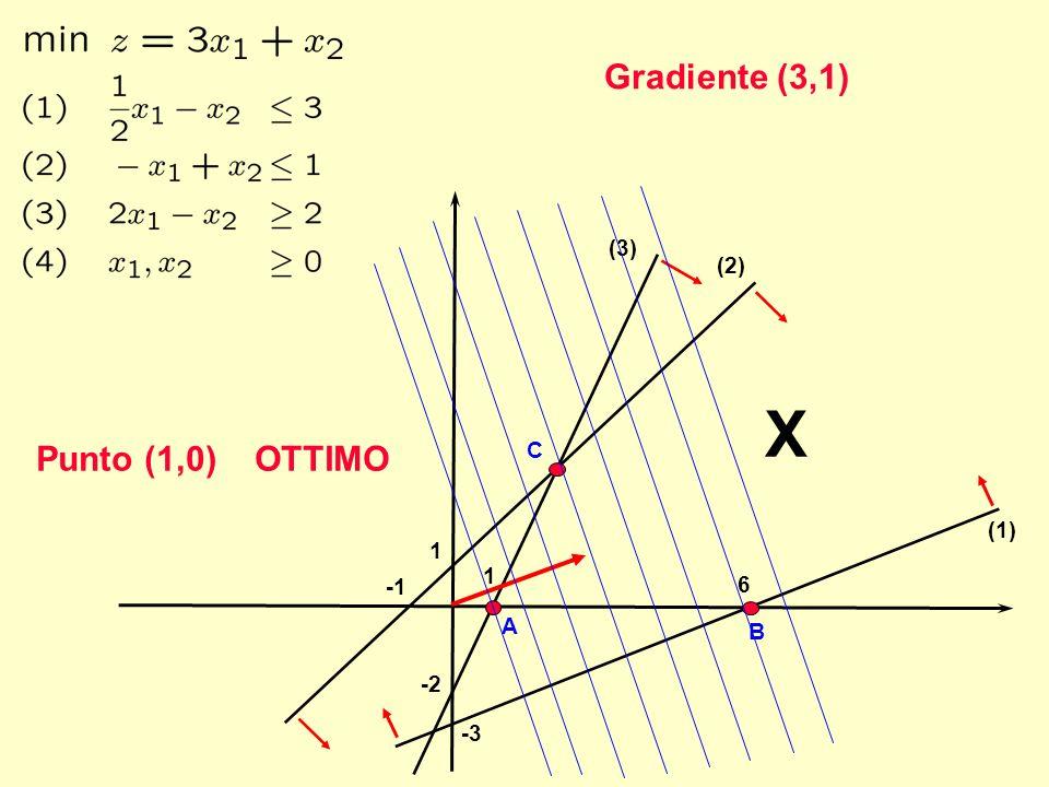 1 X 6 -3 -2 1 (1) (2) (3) b) Determinare una nuova funzione obiettivo che abbia ottimo illimitato