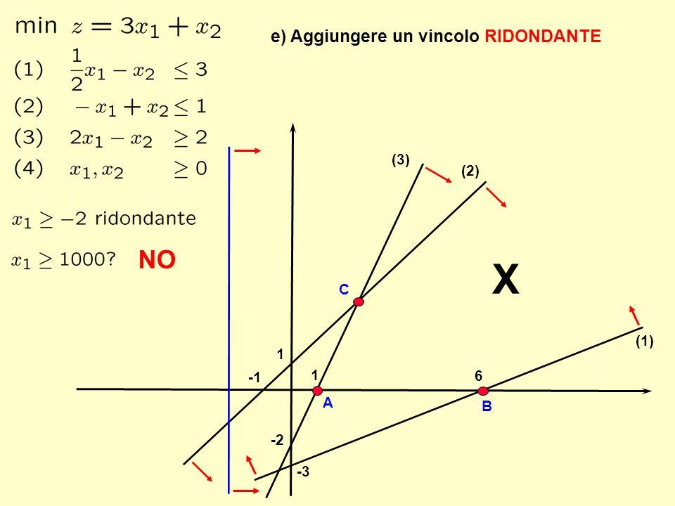 1 X 6 -3 -2 1 (1) (2) (3) e) Aggiungere un vincolo RIDONDANTE A B C NO