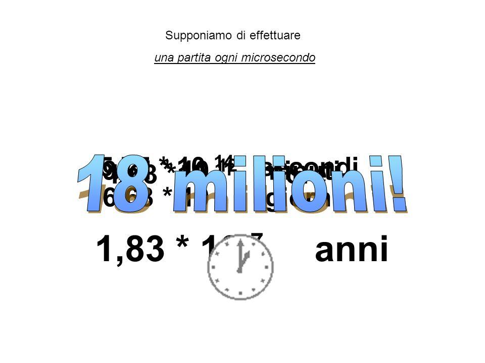 Supponiamo di effettuare una partita ogni microsecondo 5,77 * 10 14 secondi 9,61 * 10 12 minuti 1,63 *10 11 ore 6,68 * 10 9 giorni 1,83 * 10 7 anni