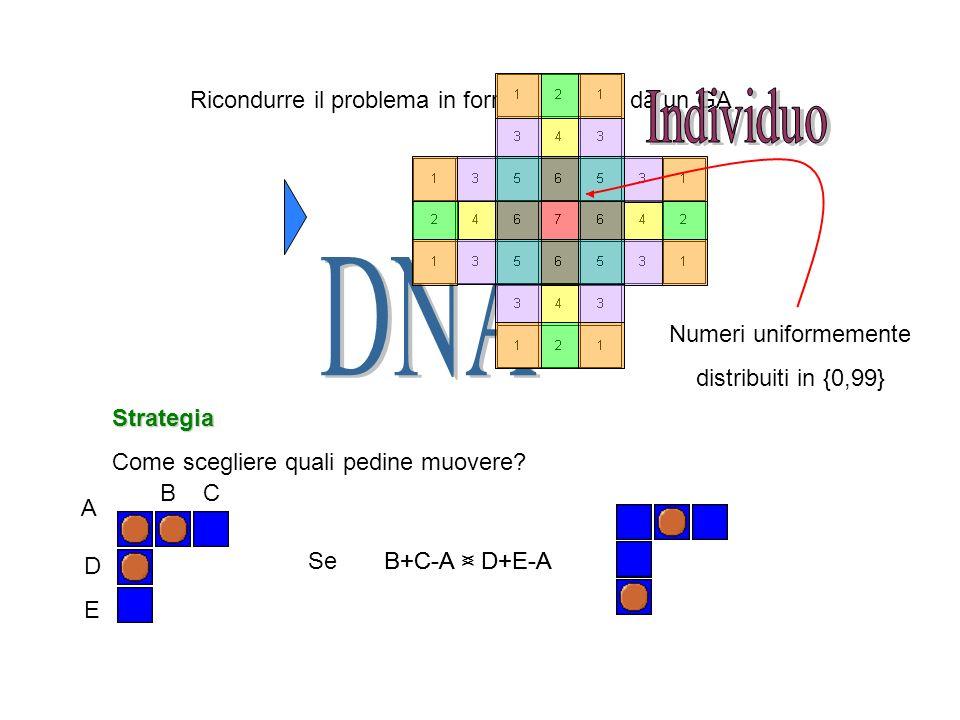 Ricondurre il problema in forma trattabile da un GA Numeri uniformemente distribuiti in {0,99} Strategia Come scegliere quali pedine muovere? B C DEDE