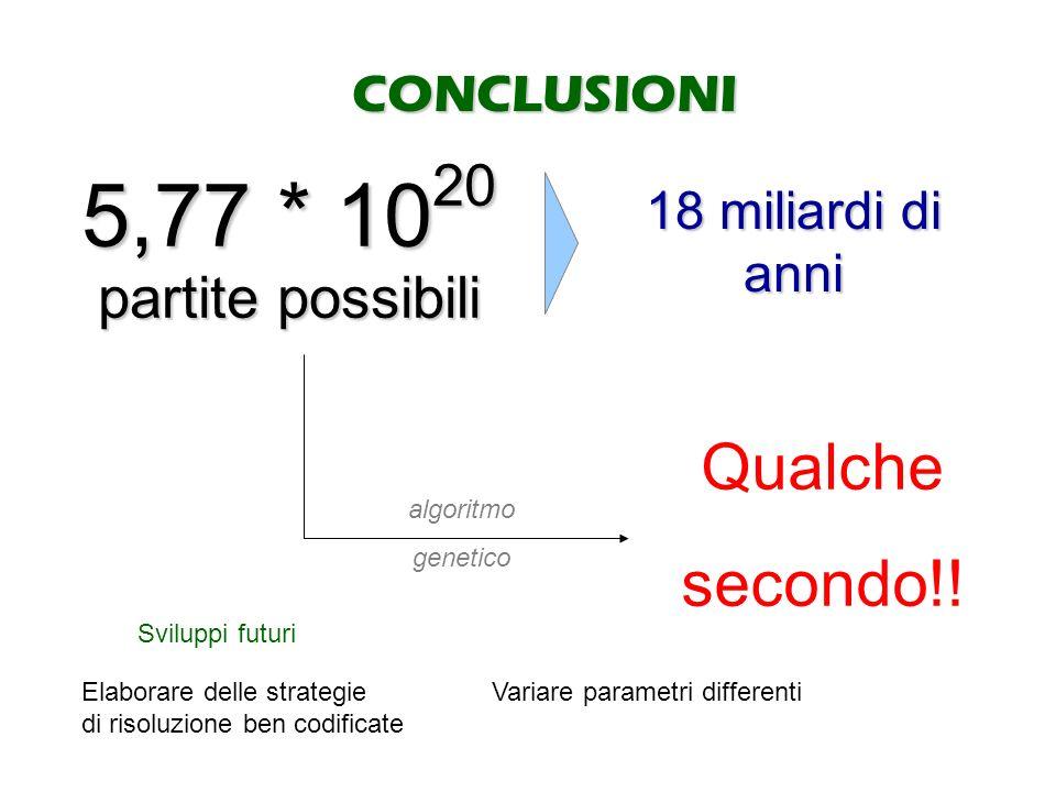 CONCLUSIONI 5,77 * 1020 partite possibili 18 miliardi di anni algoritmo genetico Qualche secondo!! Sviluppi futuri Elaborare delle strategie Variare p