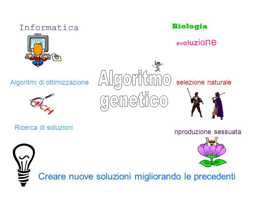 Creare nuove soluzioni migliorando le precedenti Informatica Biologia Algoritmi di ottimizzazione ev ol uz io ne selezione naturale riproduzione sessu