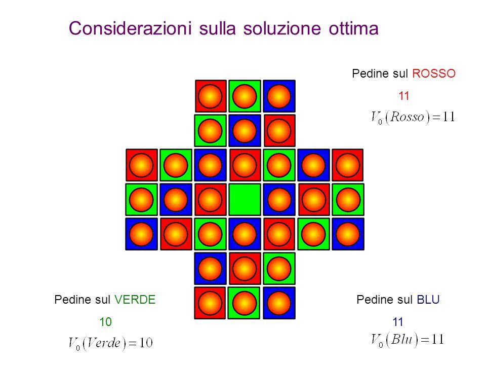 Considerazioni sulla soluzione ottima Pedine sul ROSSO 11 Pedine sul BLU 11 Pedine sul VERDE 10