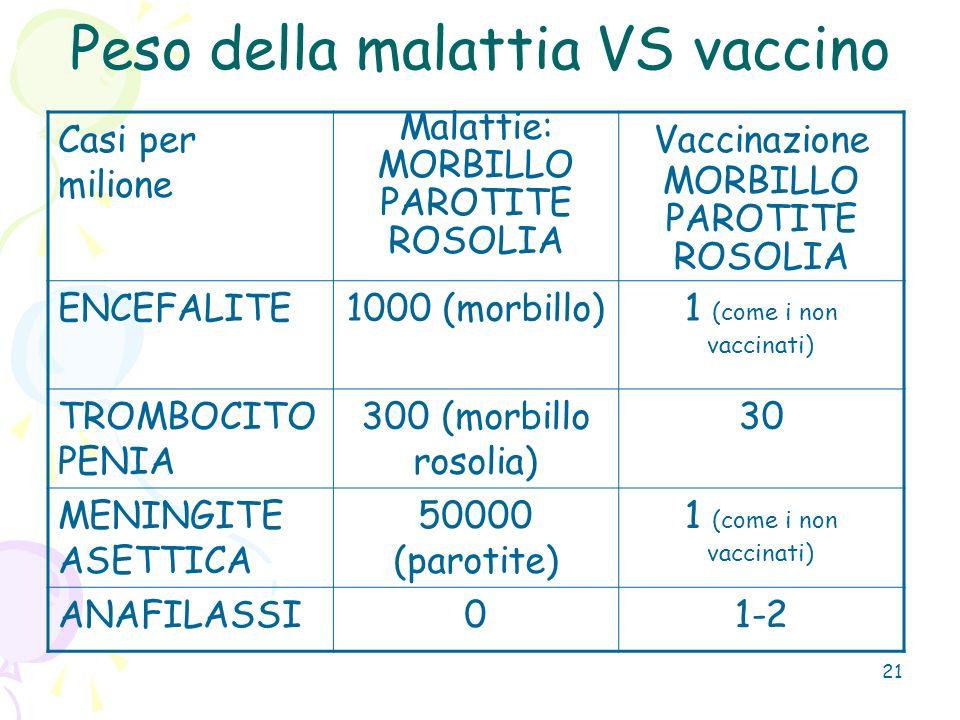 21 Peso della malattia VS vaccino Casi per milione Malattie: MORBILLO PAROTITE ROSOLIA Vaccinazione MORBILLO PAROTITE ROSOLIA ENCEFALITE1000 (morbillo