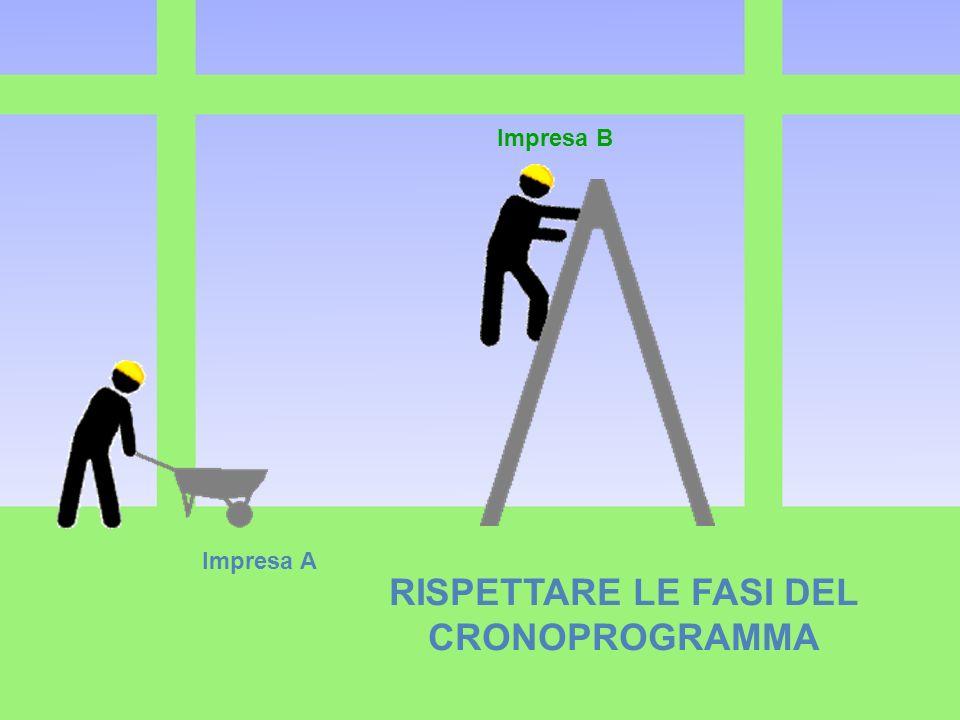 Impresa A Impresa B RISPETTARE LE FASI DEL CRONOPROGRAMMA