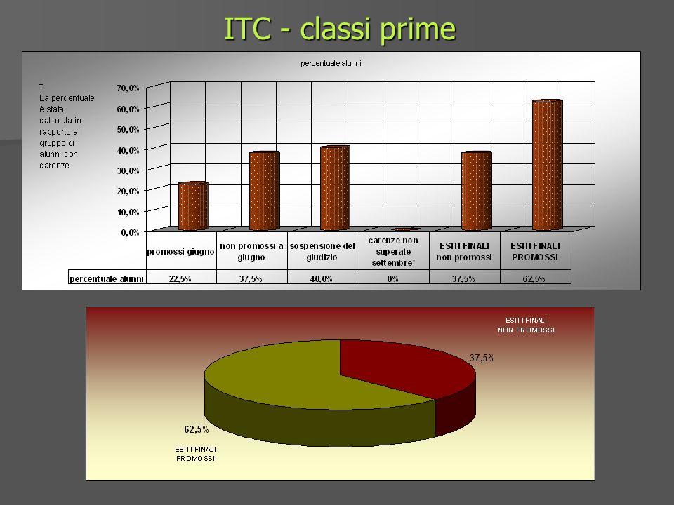 ITC - classi prime