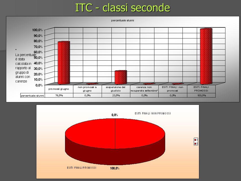 ITC - classi seconde
